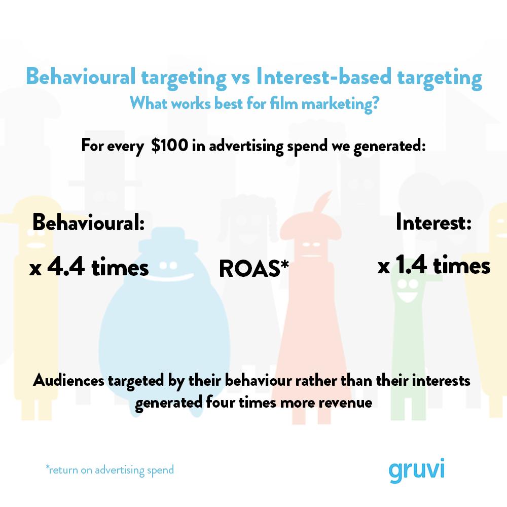 behavioural_vs_interest_5 (1)